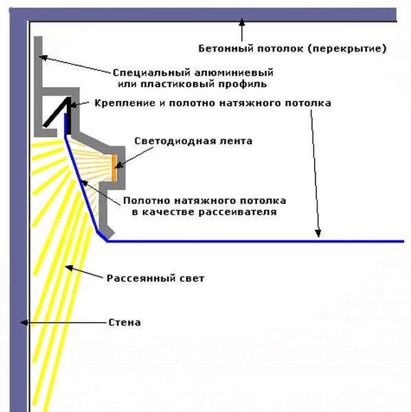 Схема крепления парящего профиля