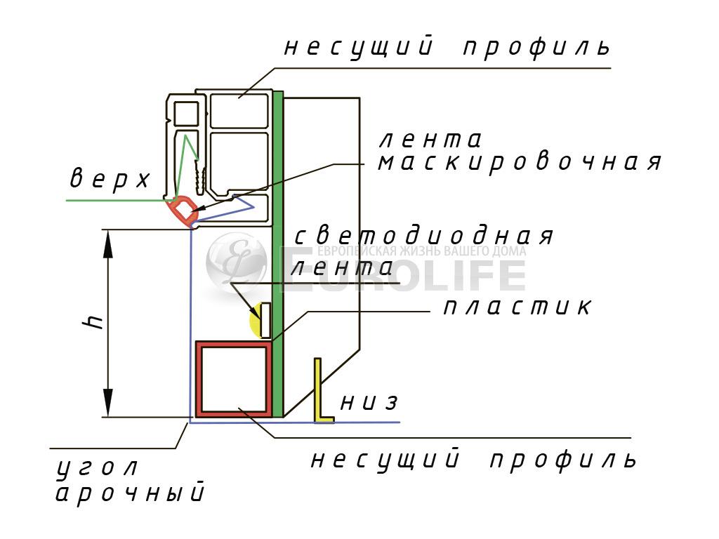 схема профиля для создания торцевой подсветки натяжного потолка