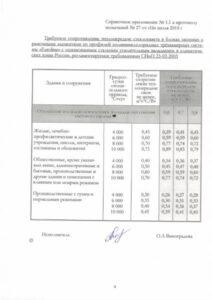 сертификат соответствия теплостойкости профиля
